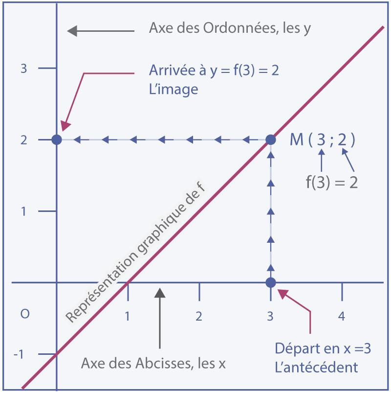 Fonctions affine graphique abscisses ordonnées