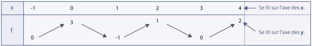 Tableau de variations